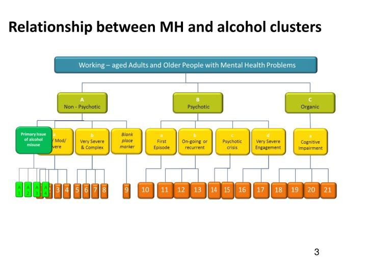 Relationship between MH and alcohol clusters