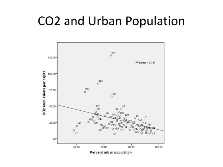 CO2 and Urban Population