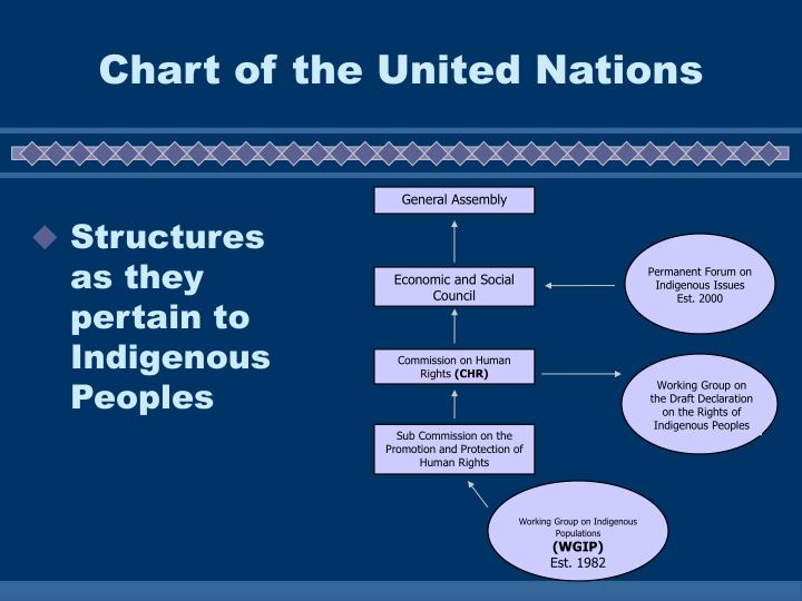 Chart of the United Nations