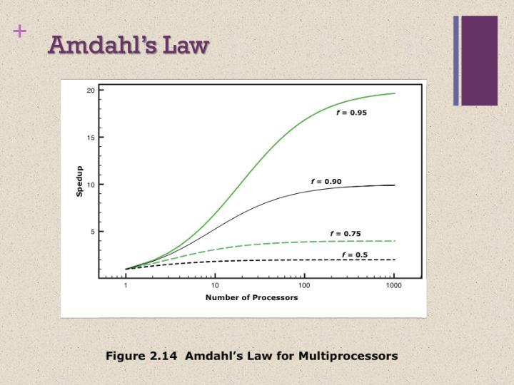 Amdahl's