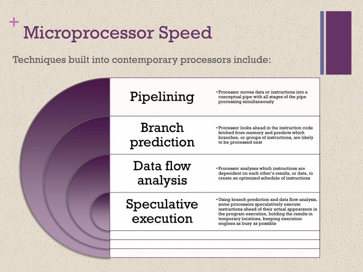 Techniques built into contemporary processors include: