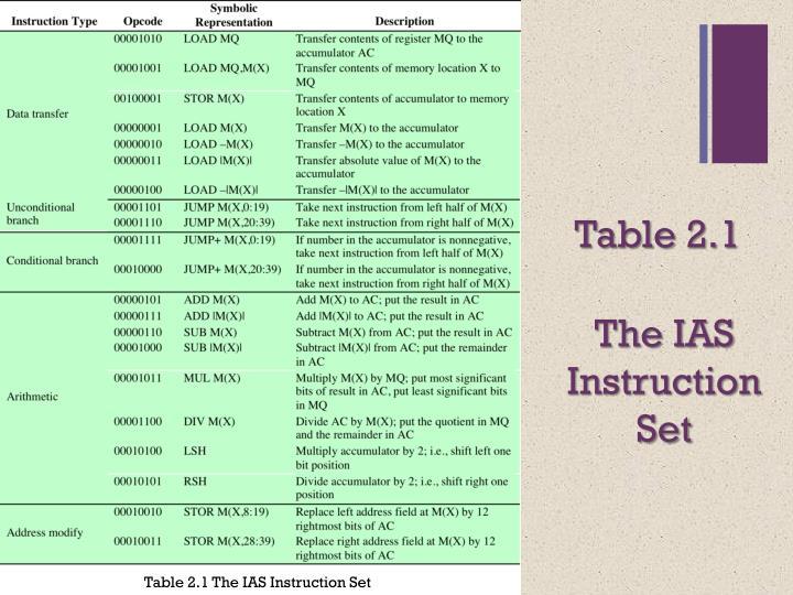 The IAS Instruction