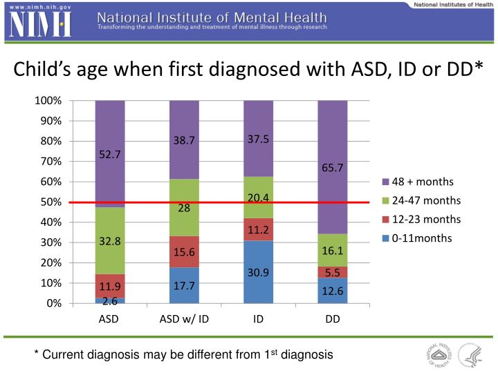 Child's age when first diagnosed with ASD, ID or DD*