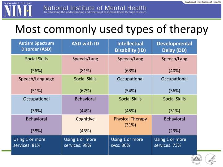 Most commonly used types of therapy or training services
