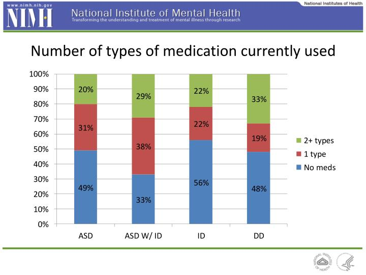 Number of types of medication currently used