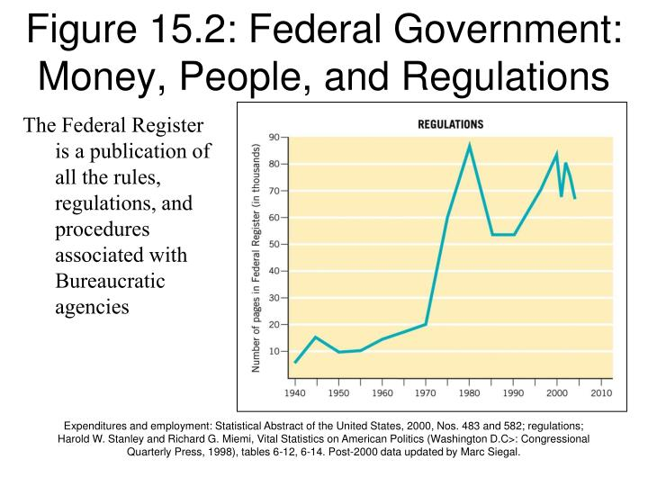 Figure 15.2: Federal Government: Money, People, and Regulations