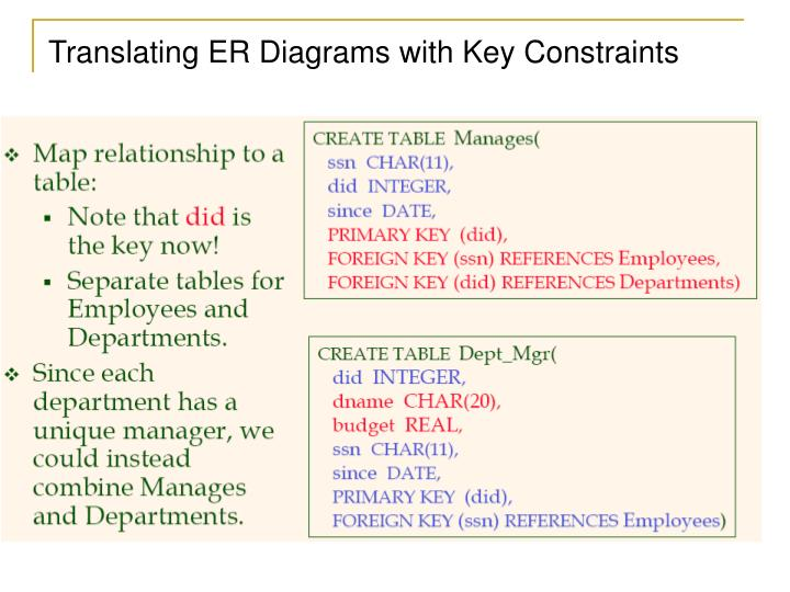 Ppt the relational model powerpoint presentation id5770573 translating er diagrams with key constraints ccuart Images