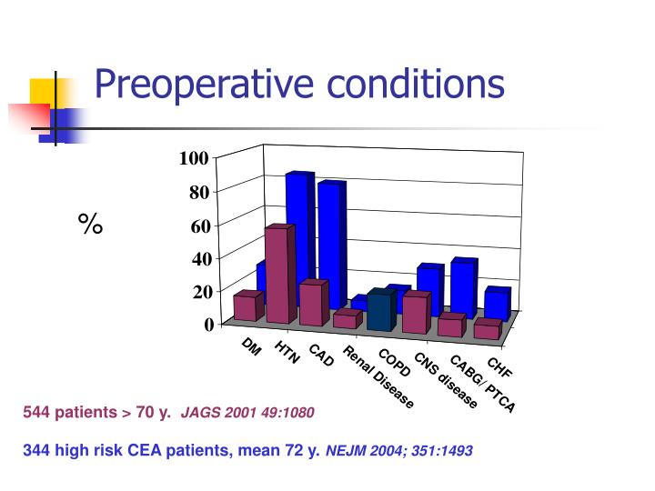 Preoperative conditions