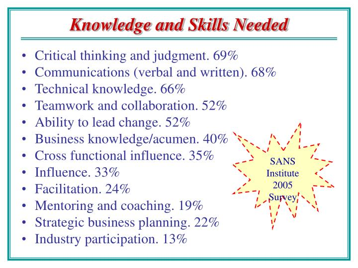 Knowledge and Skills Needed