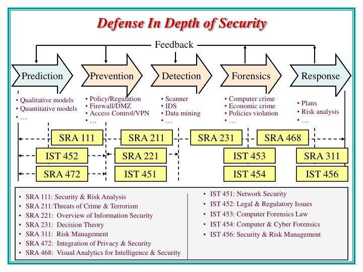 IST 451: Network Security