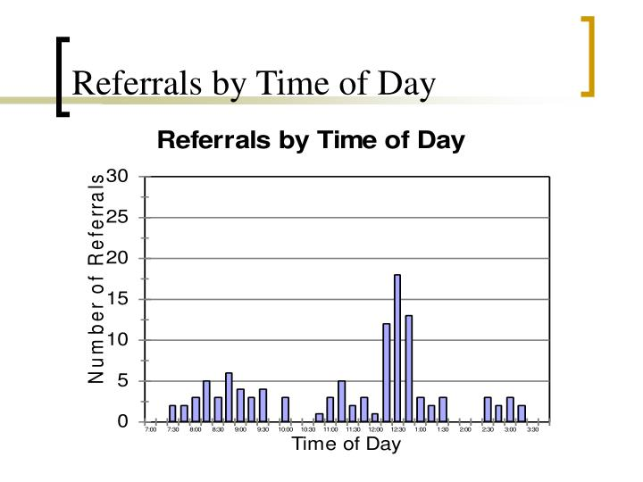 Referrals by Time of Day