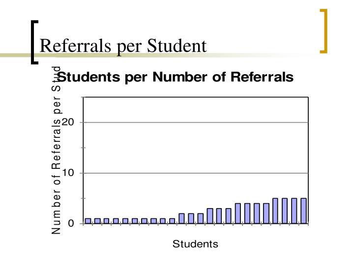 Referrals per Student