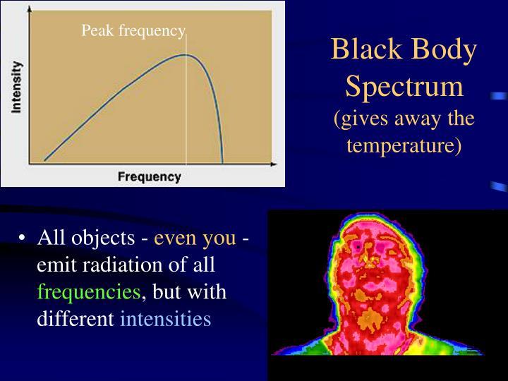 Peak frequency