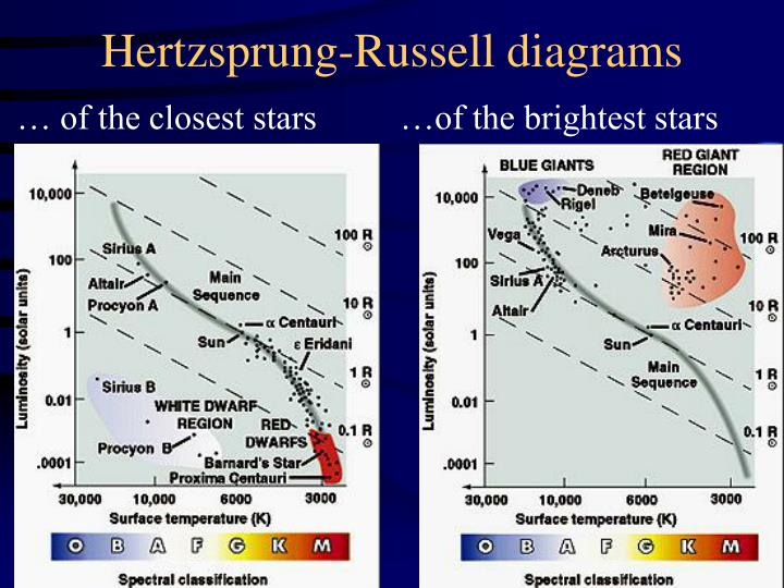 Hertzsprung-Russell diagrams