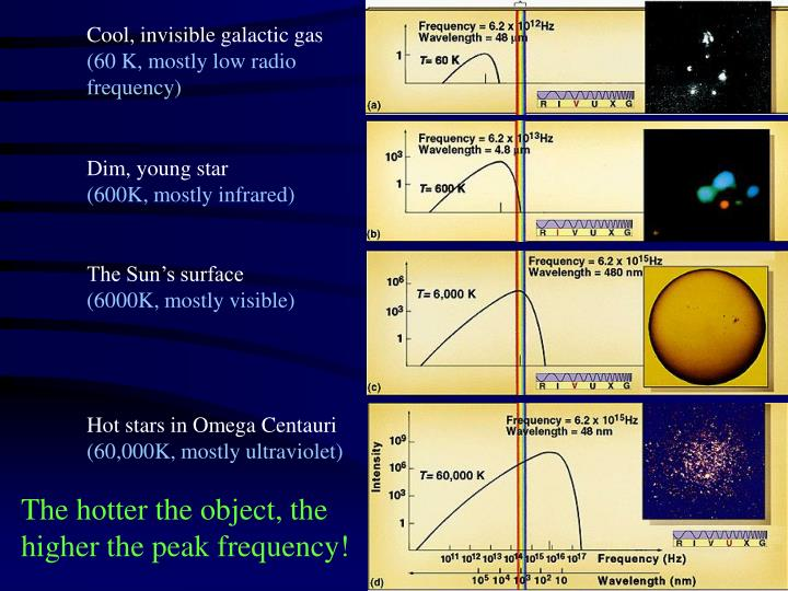 Cool, invisible galactic gas