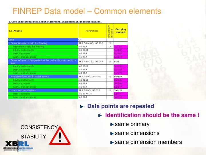 FINREP Data model –