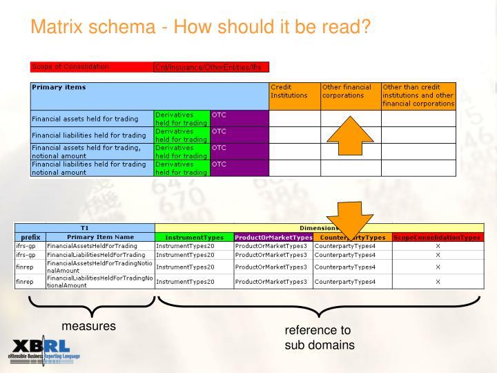Matrix schema - How should it be read?