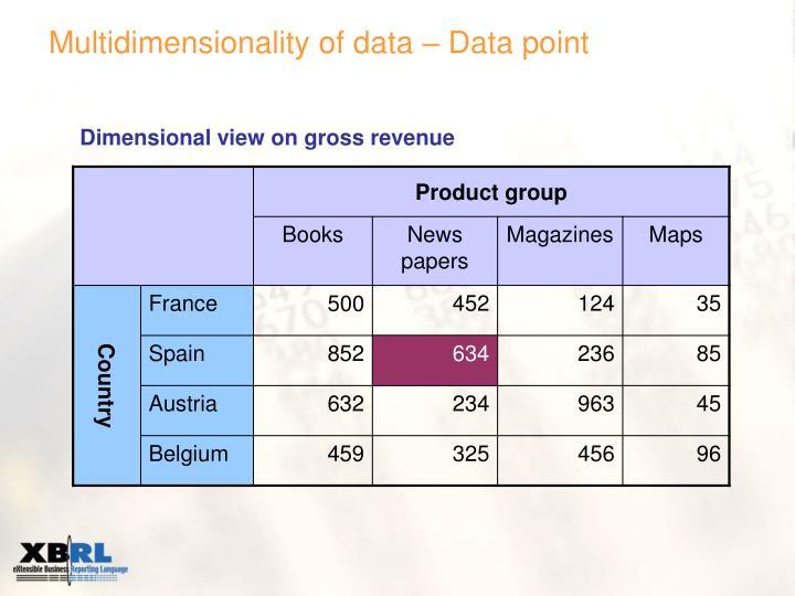 Multidimensionality of data – Data point