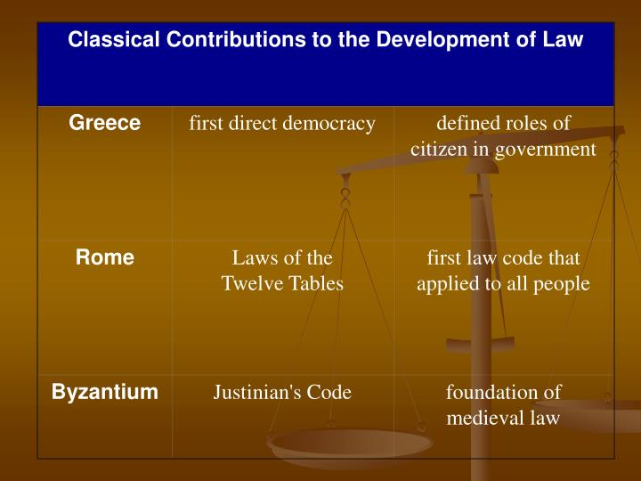 Classical Contributions to the Development of Law