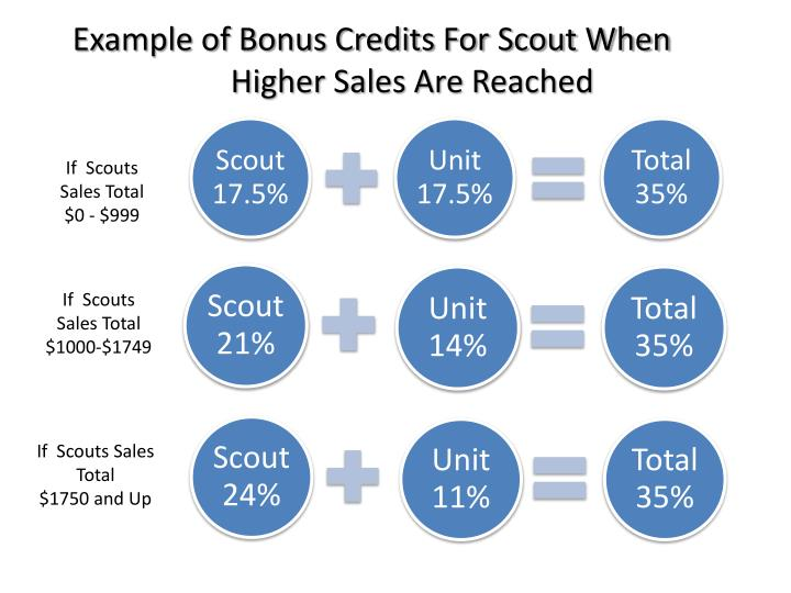 Example of Bonus Credits For Scout When Higher Sales Are Reached