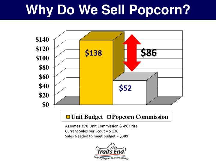 Why Do We Sell Popcorn?