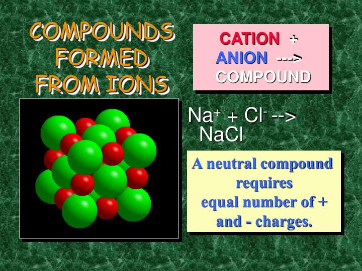 COMPOUNDS FORMED FROM IONS