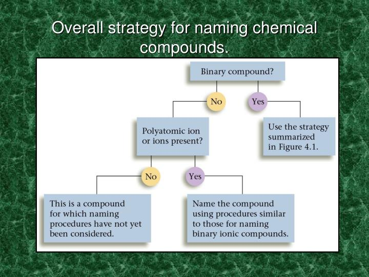 Overall strategy for naming chemical compounds.