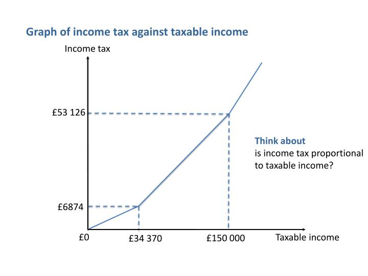 Graph of income tax against taxable income