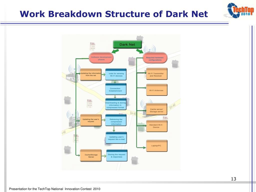 PPT - The DARK NET Dark Man's Internet PowerPoint