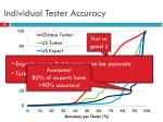 individual tester accuracy