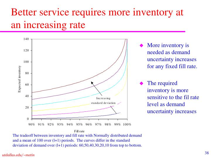 Better service requires more inventory at an increasing rate