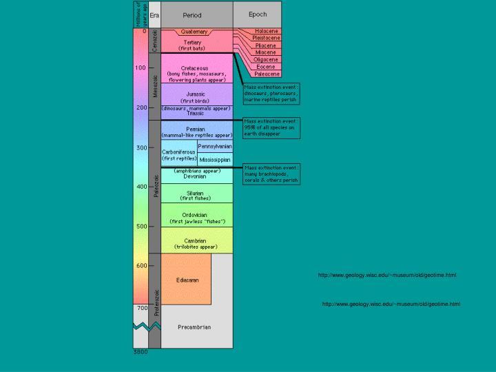 http://www.geology.wisc.edu/~museum/old/geotime.html