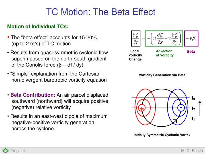 TC Motion: The Beta Effect