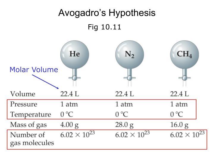 Avogadro's Hypothesis