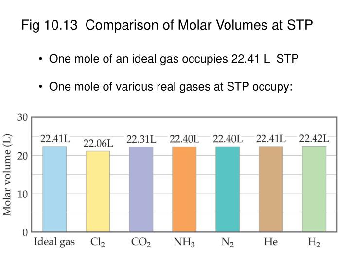 Fig 10.13  Comparison of Molar Volumes at STP