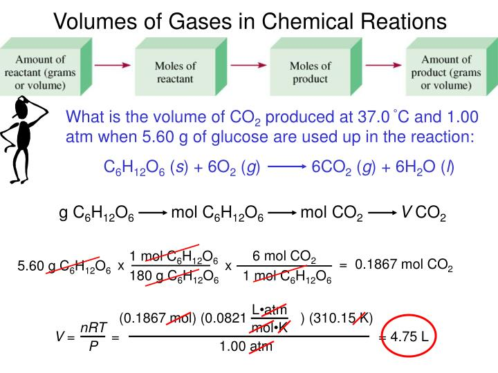 What is the volume of CO