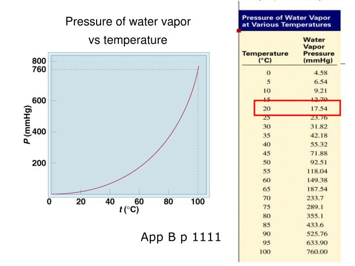 Pressure of water vapor