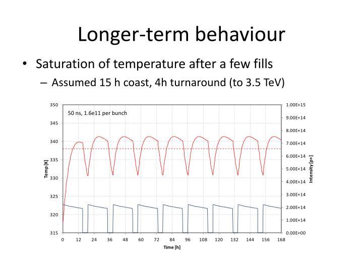 Longer-term behaviour