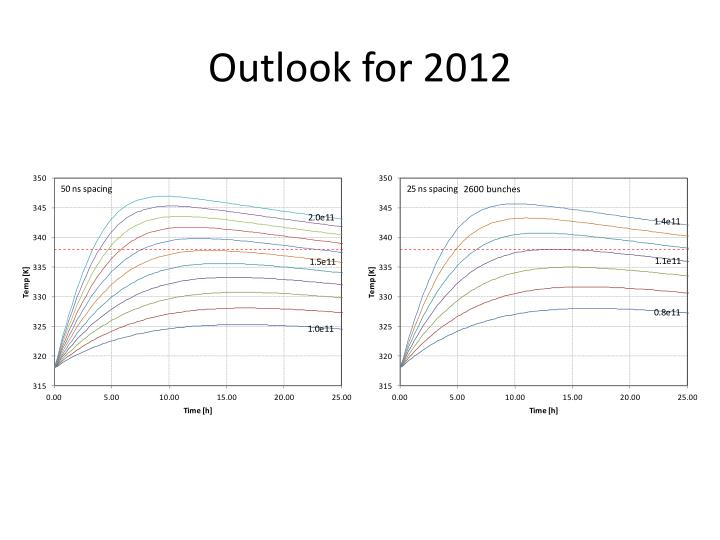 Outlook for 2012