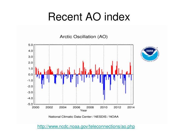 Recent AO index