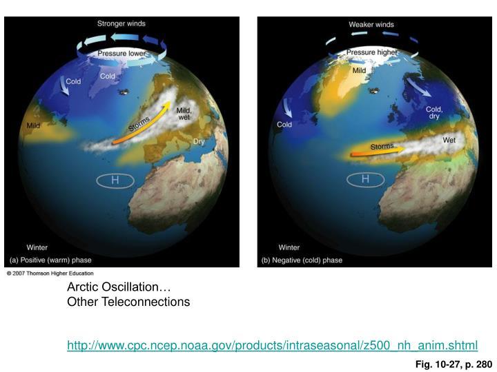 Arctic Oscillation…