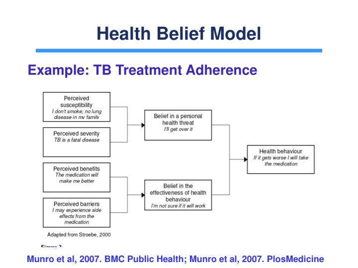 health belief model and hypertension treatment compliance The health belief model as a framework, a survey of 445 predominately white patients with diabetes and depression noted that the relationship between increasing depression.