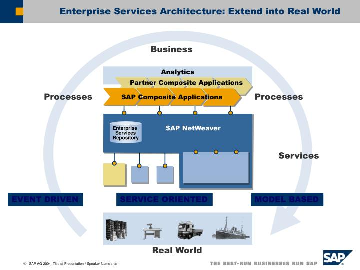 Enterprise services architecture extend into real world