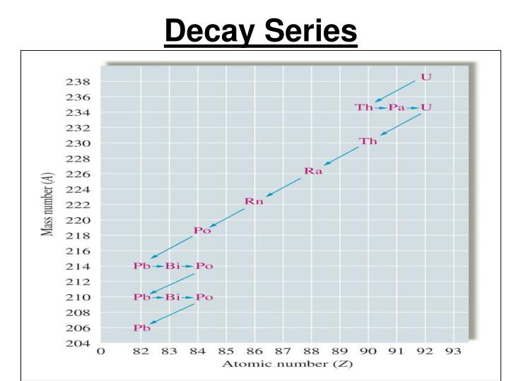 Decay Series