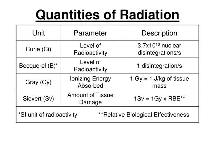Quantities of Radiation