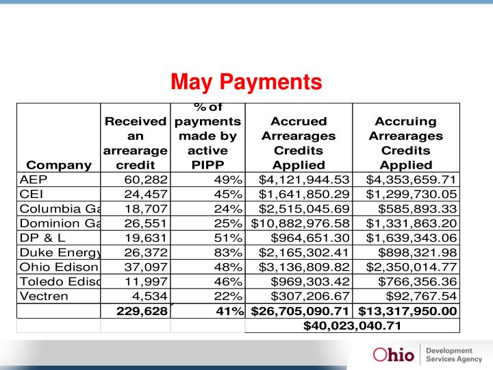May Payments