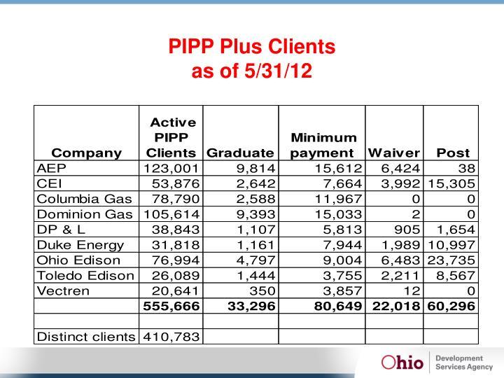 PIPP Plus Clients