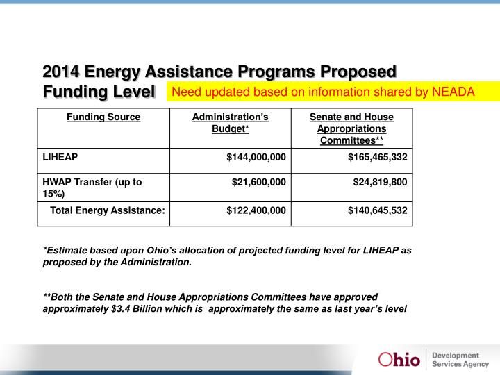 2014 Energy Assistance Programs Proposed Funding Level
