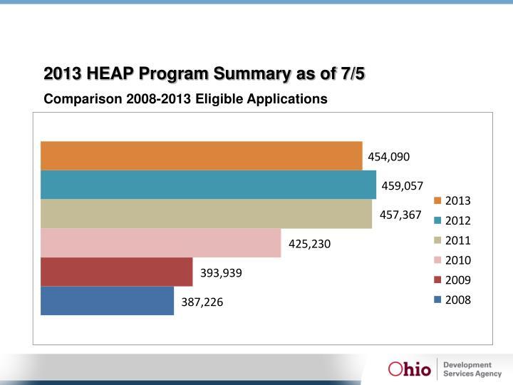 2013 HEAP Program Summary as of 7/5