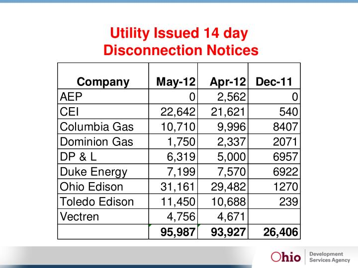 Utility Issued 14 day
